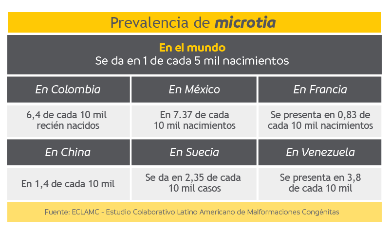 Prevalencia de la microtia