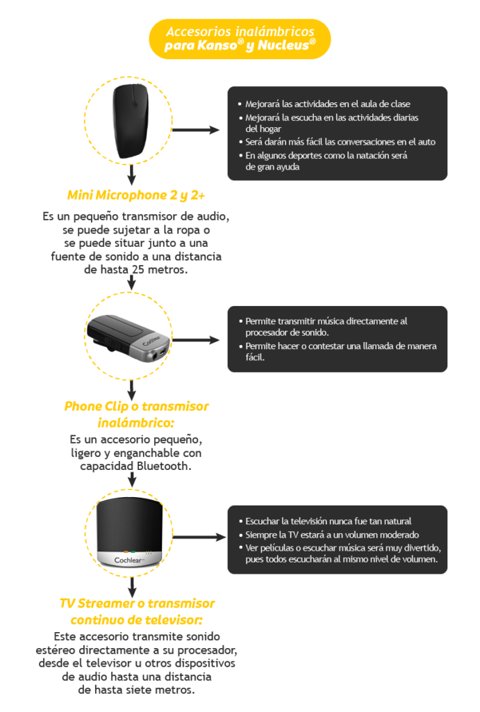 Accesorios productos Cochlear