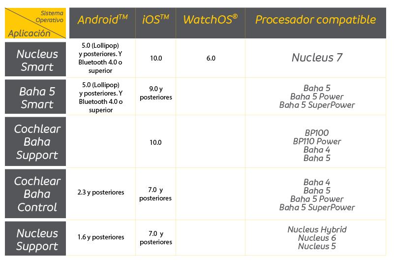 Compatibilidad de los procesadores de sonido