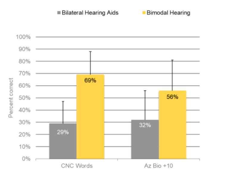 bilateral y bimodal