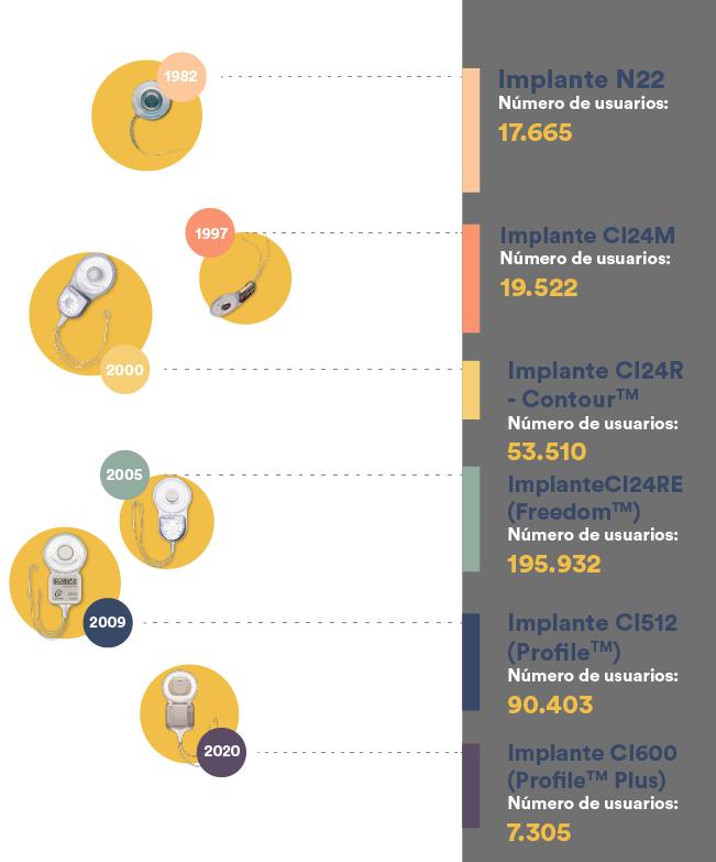 Historia del implante coclear